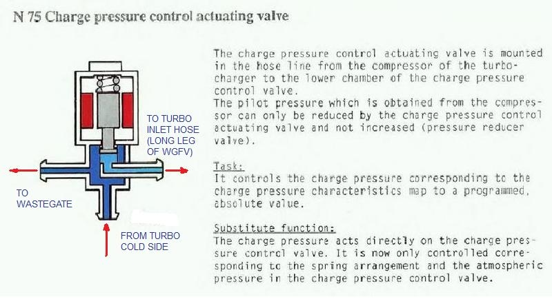 Quattroworld Forums N75 Wastegate Frequency Valve Wgfv Rhforumsquattroworld: N75 Audi S3 Wiring Diagram At Gmaili.net